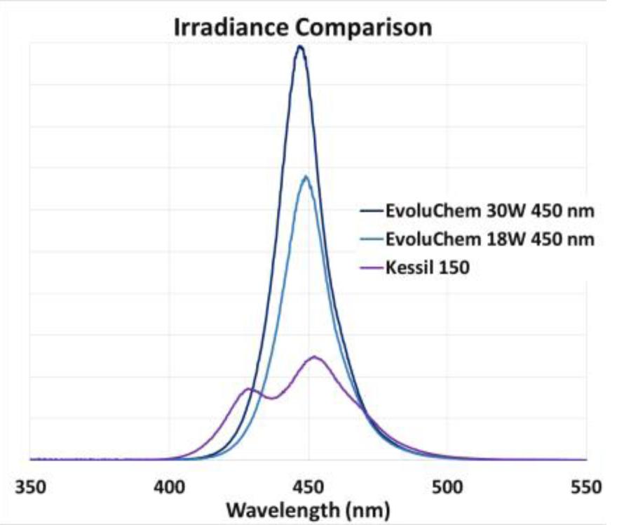 Irradiance_Comparison_Hepatochem_Interchim_1018