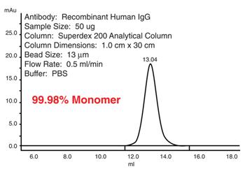 Percentage_Aggregates_Graph_Leinco_Interchim_0120