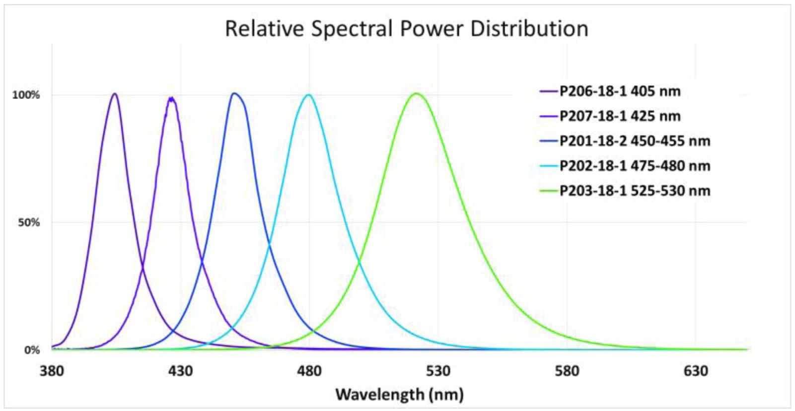 Relative_Spectral_Power_Distribution_Hepatochem_Interchim_1018
