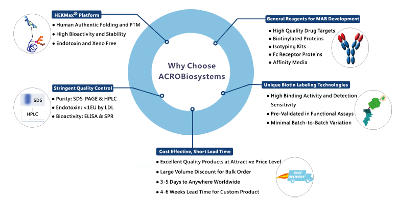 WhyChoose_Acrobiosystems_Interchim_0916
