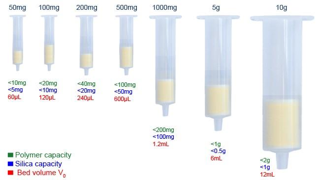 density columns